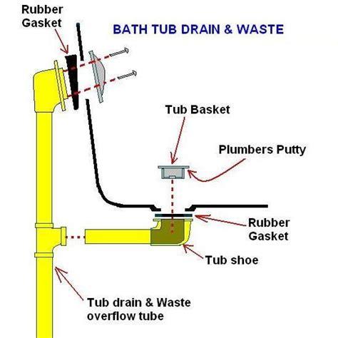 Bathtub Overflow Drain by Bathtub Drain Leaking At Waste Elbow