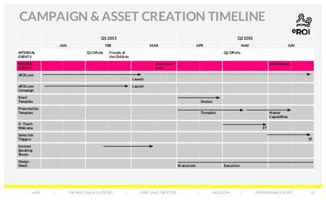 eroi marketing amp sales plan digital marketing