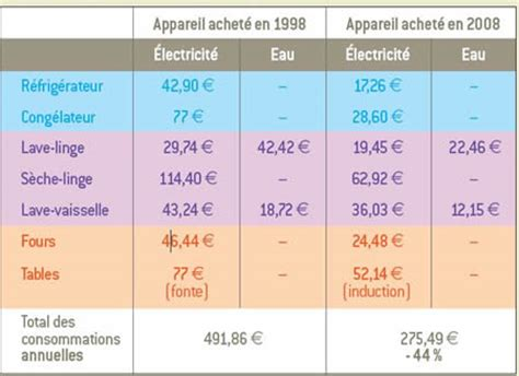 dossier 233 lectrom 233 nager 233 conomies et 233 cologie