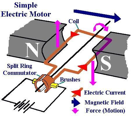 Simple Electric Motor by Simple Electric Motor Electronic Electric