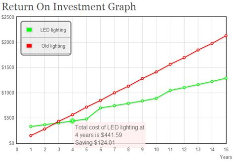 lights cost ledbenchmark led running costs