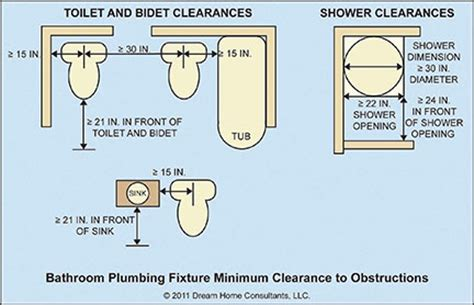 clearance bathroom fixtures plumbing fixture minimum clearances and requirements