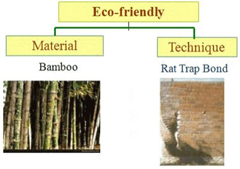 Innovative Materials what are eco friendly building materials used in construction