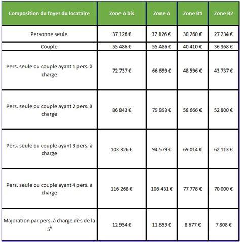 loi pinel quels plafonds de ressources pour 2017
