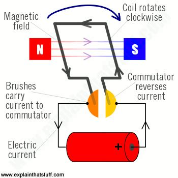 How Does An Electric Motor Work by Ac Induction Motors How Ac Motors Work Explain That Stuff