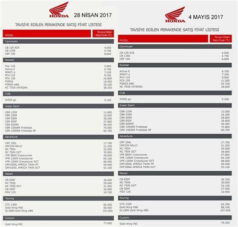 Honda Pcx 2018 Fiyat by 2017 Honda Motosiklet Fiyat Listesi Trmotosports