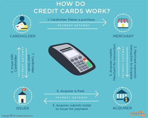 How Do Credit Cards Work Gifographic For Mocomi
