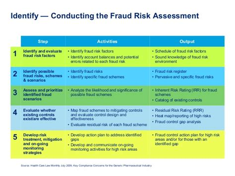 502 compliance and ethics programs amp managing the risk