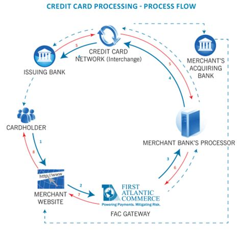 payments on credit cards credit card payment processing flowchart best business cards