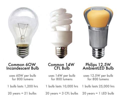 led light bulbs vs energy saving led energy saving light bulb lad oma green alternative