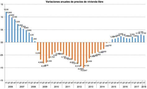 precios de pisos precio venta de pisos ventadepisos