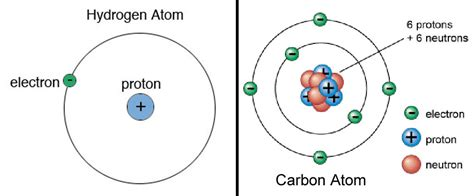 What Is A Proton Made Of by Earth Is The Most Place In The Universe Universe