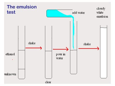 how to test emulsion test for lipids images