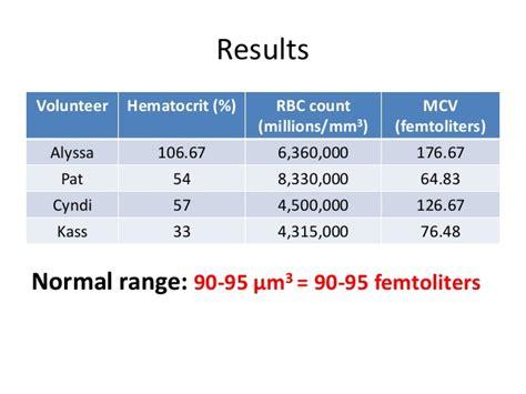 hemoglobin and hematocrit determination