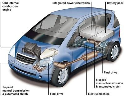 Electric Hybrid Cars by How Does A Hybrid Car Work Howstuffworks