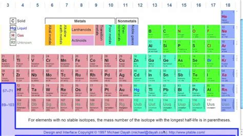 how do you read a how to read the periodic table