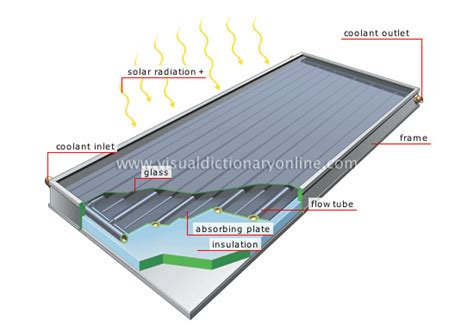 Kitchen Collection Outlet energy solar energy flat plate solar collector 2