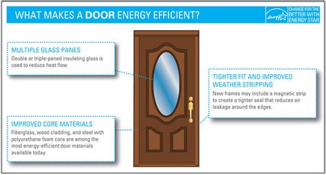 energy efficient front doors what makes it energy energy