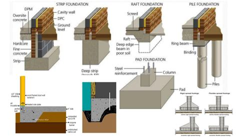 types of house foundations types of foundation types of foundation in civil engineering