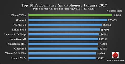 top 10 top 10 lists of 2017 187 top 10 best performance smartphones january 2017