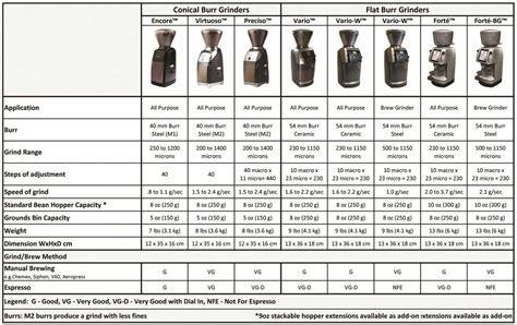 Baratza Forté Flat Burr Coffee and Espresso Grinder   Prima Coffee