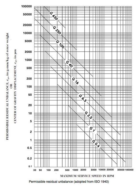 balancing chart balance criteria for rigid rotor