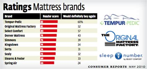 bed sheet reviews consumer reports highest bed mattress how to find the best mattress