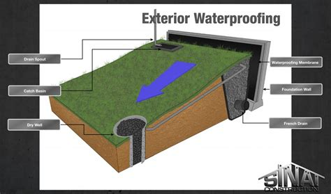 Diy Kitchen Makeover Ideas exterior foundation waterproofing newsonair org