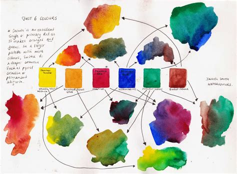 Earth Tone Color Wheel jane blundell artist just 6 colours a lovely limited
