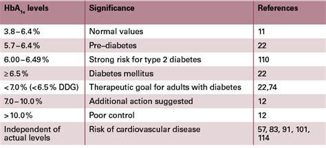glycosylated haemoglobin normal range diabetes inc