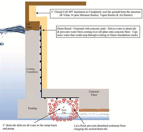 ct basement systems what is the best basement waterproofing system 28 images