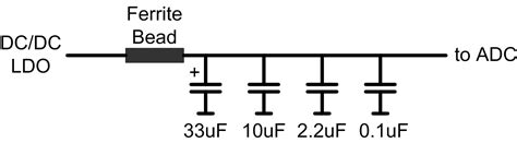 ferrite bead filter design figure 3 power supply filter schematic with