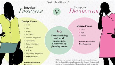 how to interior design what does a commercial interior designer do linkedin