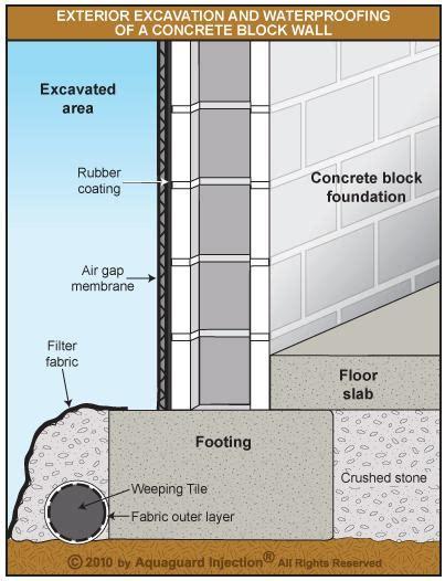 waterproof basement construction d basement causes solutions and wall repair