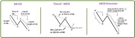 Tudor Home Plans the abcd pattern forex mercado internacional de c 226 mbio