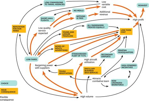 design house business model how to design a winning business model