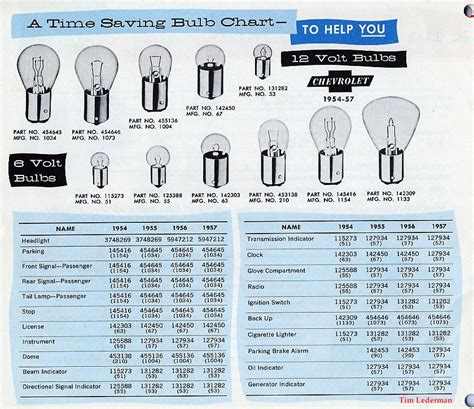 miniature light bulb chart 12 volt light bulb chart pictures to pin on
