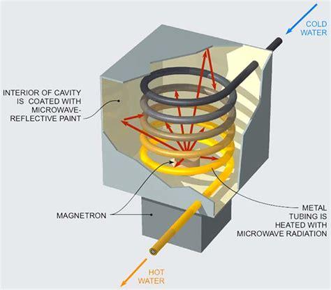 microwave heating microwave water heater
