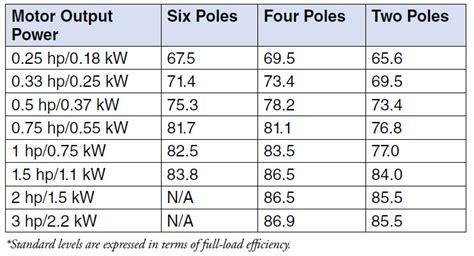 Electric Motor Efficiency by Electric Motor Efficiency Regulations Part Two Pumps