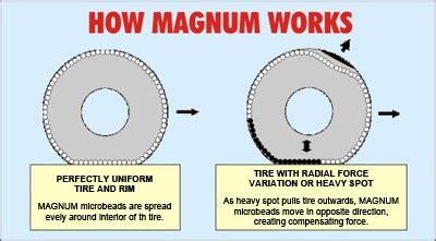 magnum balancing chart magnum balance compound demo