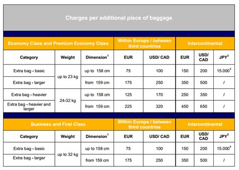 united airlines checkin baggage fee 28 united airlines check in baggage fee airlines