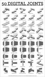 types of woodwork joints different types of digitally constructed joints working