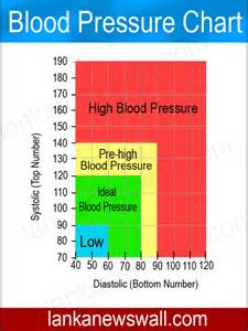 blood pressure chart blood pressure chart normal blood pressure for image gallery