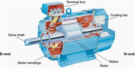 Electric Motor Definition by Softstarter Handbook Eep