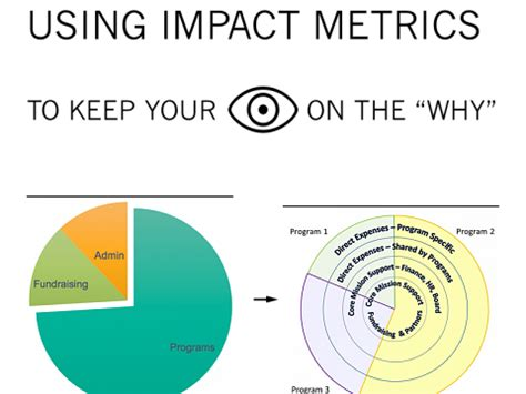 the tyranny of metrics trep tip how non profits can use impact metrics to keep