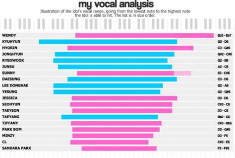 4 octaves
