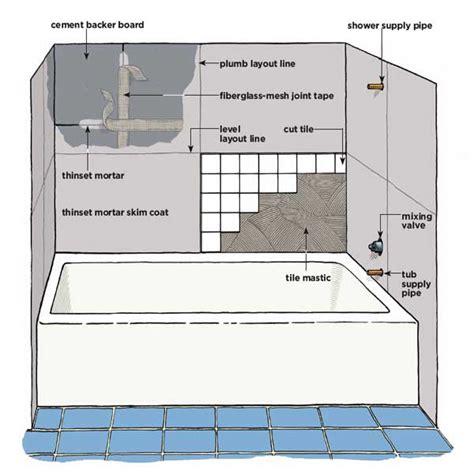bathroom shower tile installation bathroom wall tile how to bathroom tile