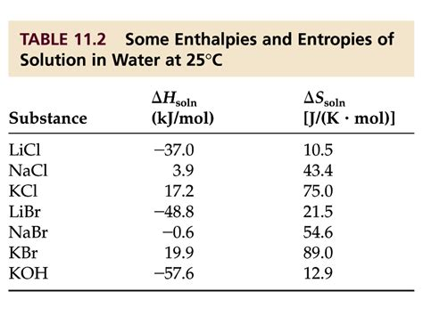 enthalpy change of solution table thermodynamic study of