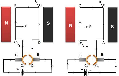 Working Of Electric Motor by Electromagnetic Motors Impremedia Net