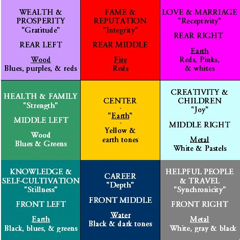 feng shui room colors how to feng shui your home in5d esoteric metaphysical